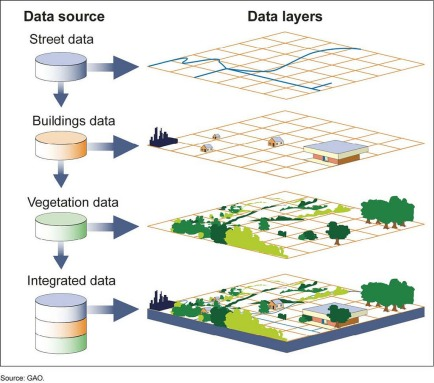 Geograpoc information systems (GIS) aid urban planning