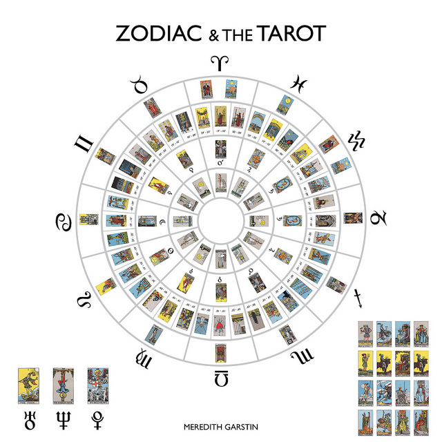 Zodiac and the Tarot associations