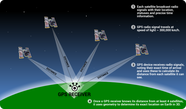 gps_system_how_it_works