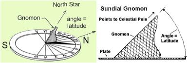 sundial orientation