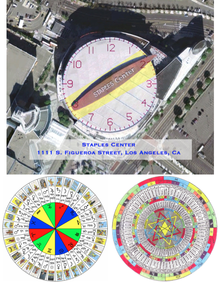 staples center sundial linked to zodiac circle and decans
