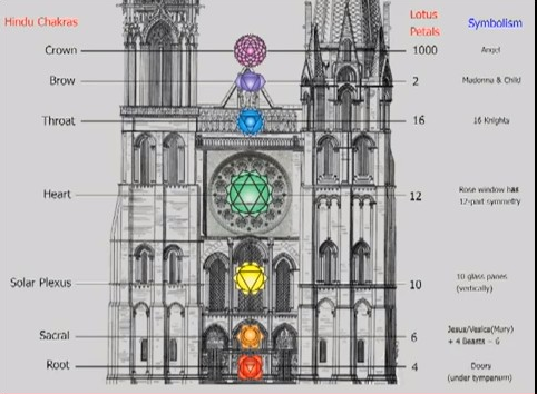 chartres-cathedral-chakras