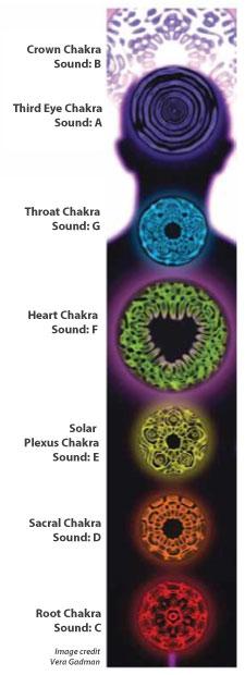 cymatics_chakra