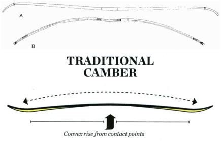 convex bow arch