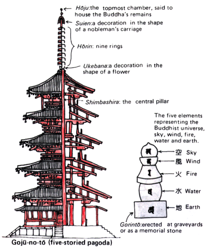 pagoda antenna