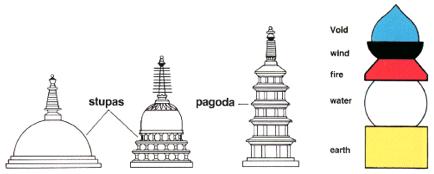stupa = pagoda
