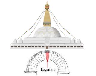 stupa antenna axis mundi