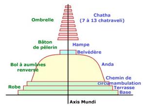 stupa antenna