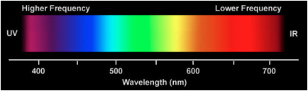 visual light spectrum