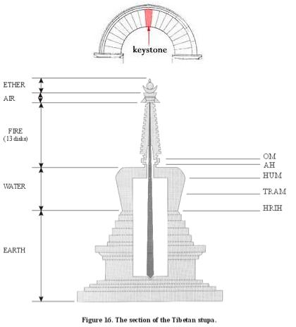 keystone sentral pillar