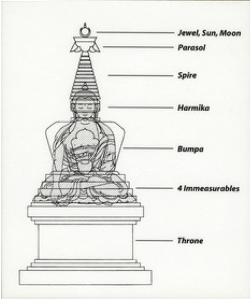 buddha stupa