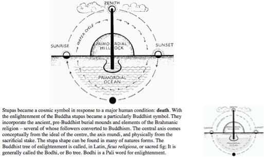 stupa axis