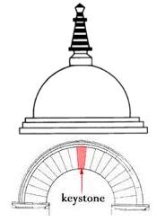 stupa axis 2