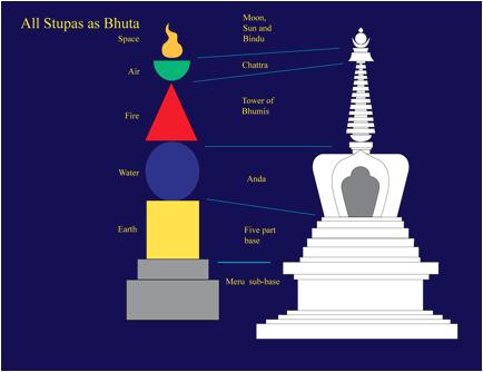 stupa diagram