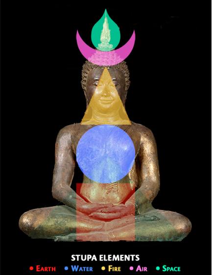stupa elements