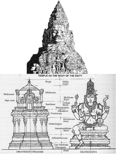 temple body of deity