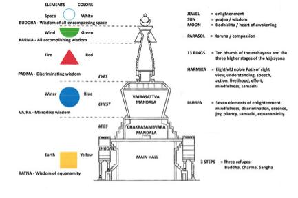 baal stupa 1