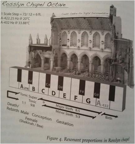 rossylm chapel octave
