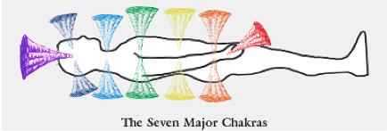 seven chakras 2