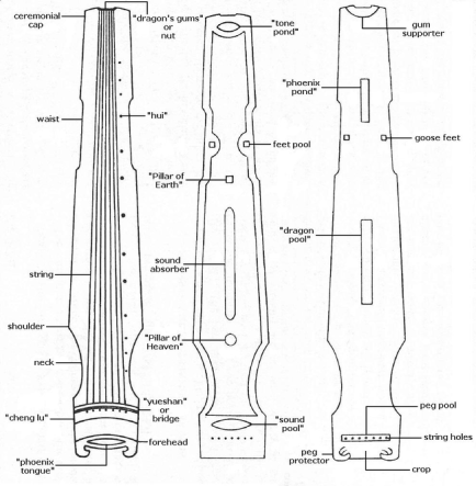 guqin_part_names