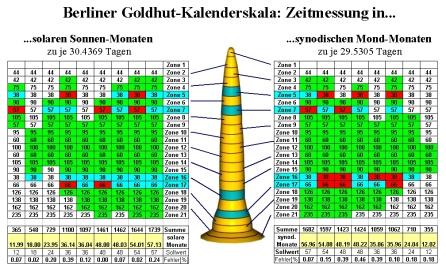 Berliner_Goldhut-Kalenderfunktion1