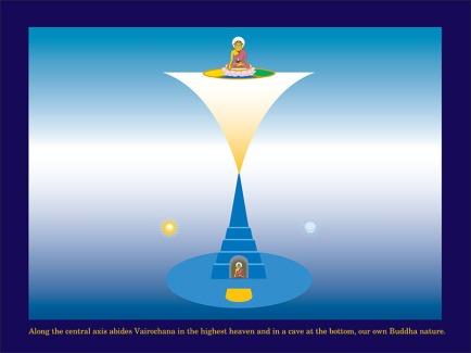 stupa channeling buddha cave power sun moon hegalian