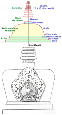 axis mundi stupa empowerment cave