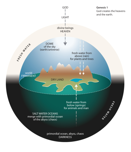flat earth diagram of biblical creation genesis