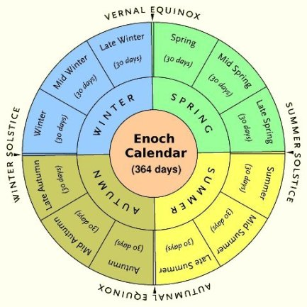 enoch_calendar color diagram