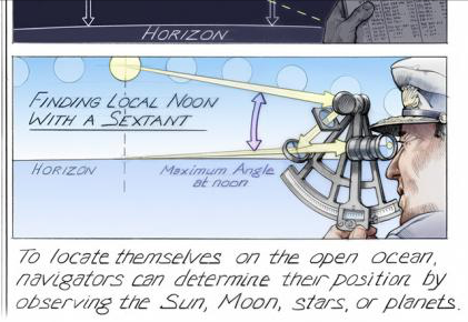 celestial navigation sextant diagram