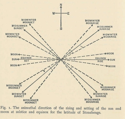 stonehenge azimuthal direction of rising sun digram